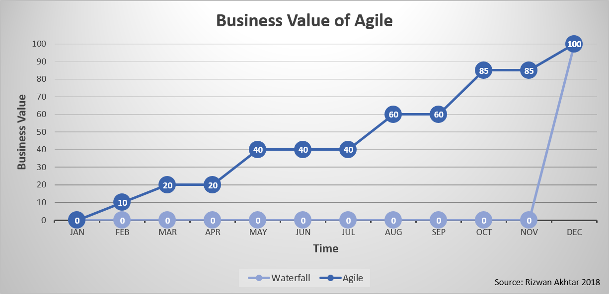 Business Value of Agile.png