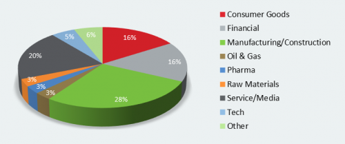 Industry_Sectors_Pie_Chart-Cartus.com.png