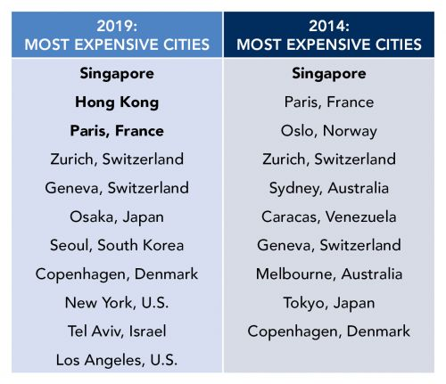 Most Expensive Cities Table 2019.jpg