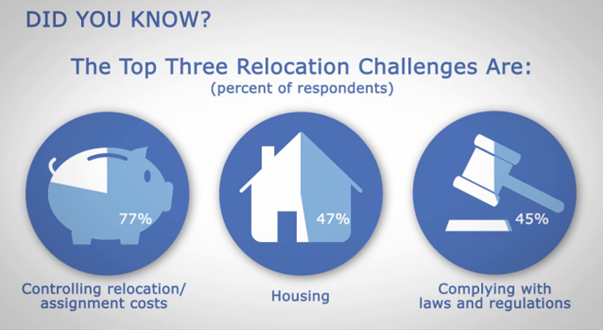 The Biggest Challenges Facing Relocation Managers 2014 Survey Reportrhcartus: Cartus Relocations Logo At Gmaili.net