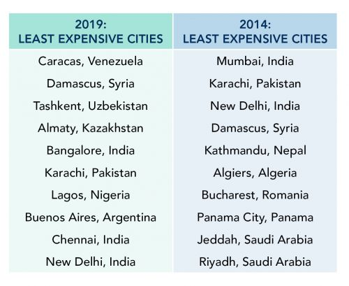 Least Expensive Cities Table 2019.jpg